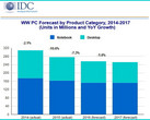 PC market to fall 7.3 percent this year according to IDC