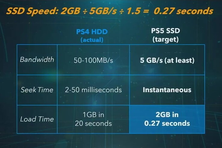 PS5 SSD measurements. (Image source: Sony)