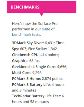 TechRadar's Cinebench score of 414 is close to the same score as our i7 Surface Pro — but it was a score only achievable on the first run. (Source: TechRadar)