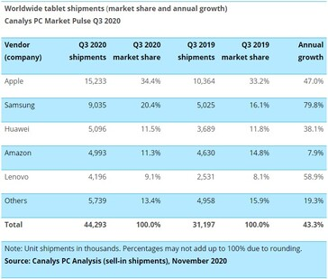 Growth and market share for tablets. (Source: Canalys)