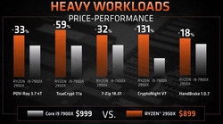 AMD Ryzen Threadripper 2950X vs Intel Core i9-7900X (Source: AMD)