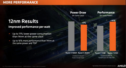 Higher IPC at identical power consumption levels