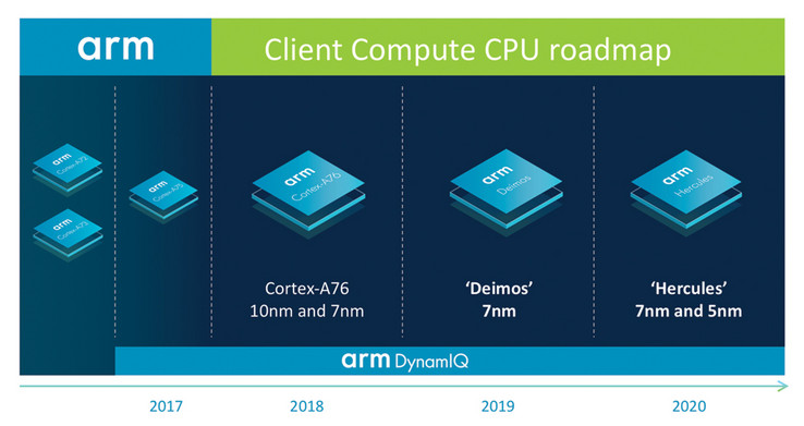 ARM's roadmap for the Deimos and Hercules CPUs (Source: ARM)