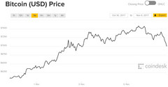 Movement in Bitcoin value over the last seven days. (Source: Coindesk)