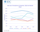 Market share trends for phone brands in India. (Source: IDC)