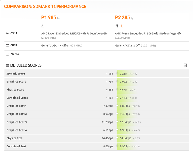 3DMark 11 performance comparison. (Source: 3DMark)
