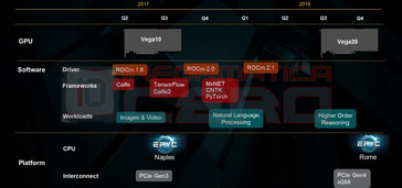 Q3 2018 will see the debut of Vega 20 with support for PCIe Gen4. (Source: Informatica Cero)
