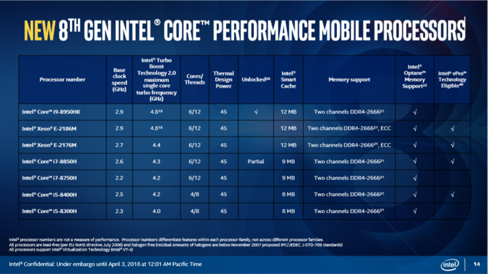 (Source: Intel)