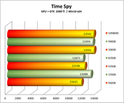 Core i9-10980XE - 3DMark Time Spy . (Source: Lab501)