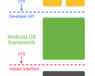 "Project Treble will introduce a new ""Vendor Interface"" between the Android framework and OEM implementation. (Image: Android Dev Blog)"