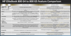 Technical specification comparison between the G4 and G5 generations. (Source: HP)