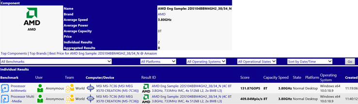 Record for the AMD CPU. (Source: SiSoftware)