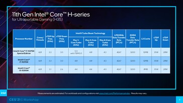 Tiger Lake-H35 SKUs. (Source: Intel)