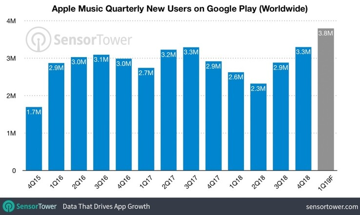 Apple Music has been popular since launch. (Source: SensorTower)