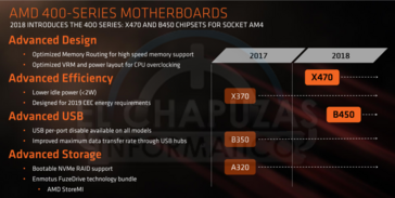 X470 motherboard chipset improvements (Source: Elchapuzasinformatico)