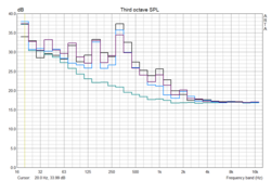 Venus frequency diagram - off 29.5 dB (ambient noise), Idle 34 dB, Idle with 1080 34.5 dB, low GPU load 35 dB+