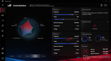 System vitals when running Witcher 3 on Turbo mode