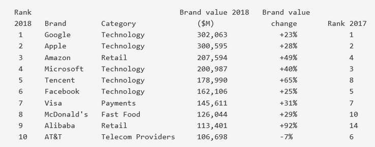 Top 10 Most Valuable Global Brands 2018. (Source: BrandZ)