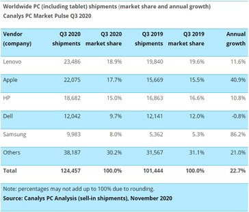 Growth and market share for all personal computing. (Source: Canalys)