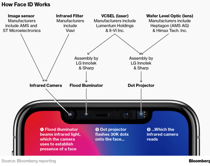The components that comprise Face ID are very complex. (Source: Bloomberg)