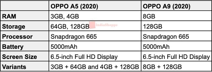 The rumored spec sheet of the OPPO A5 (2020) and A9 (2020). Via IndiaShopps