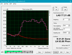 HP Envy 15 (Red: System idle, Pink:Pink noise)