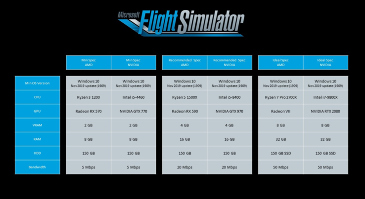 Flight Simulator PC spec requirements. (Source: Microsoft)
