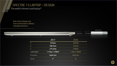 The refreshed HP Spectre 13 (Source: HP)