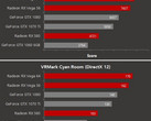 AMD RX Vega 56 and Vega 64 vs. NVIDIA GeForce GTX 1070 and GTX 1080 (Source: OC3D)