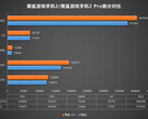 The Black Shark 2 Pro's AnTuTu scores (orange) compared to those of the 2 (blue). (Source: Weibo)