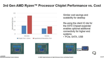 A 3950x might have cost well over US$1,000 without chiplets (Image source: ISSCC)