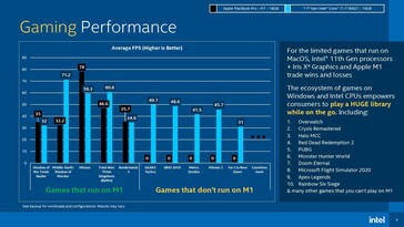 Gaming Performance. (Image source: Intel via Tom's Hardware)