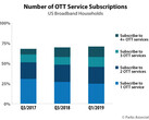 The subscription service trends over the last few years. (Source: Parks Associates)
