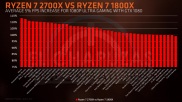 Ryzen 7 2700X VS Ryzen 7 1800X gaming performance (Source: Elchapuzasinformatico)