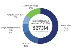 Sony PlayStation Now is leading the video game subscription market. (Source: SuperData Research)