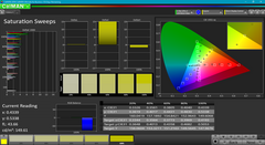 Saturation Sweeps before calibration
