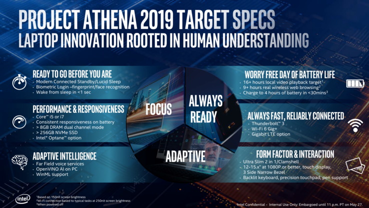 2019 Intel Athena requirements in a nutshell