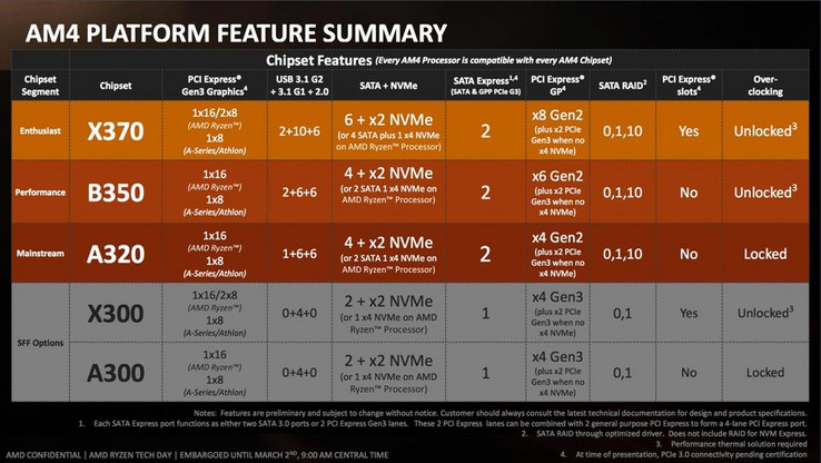Overview chipsets (Picture: AMD)