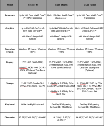 MSI Creator 17, GS66 Stealth, and GE66 Raider specifications. (Source: MSI)