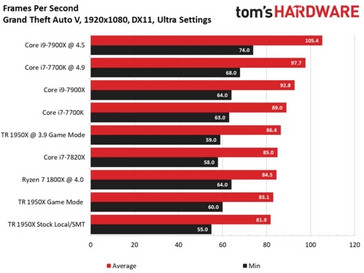Frame rates in GTA V (more is better), image by Tom's Hardware