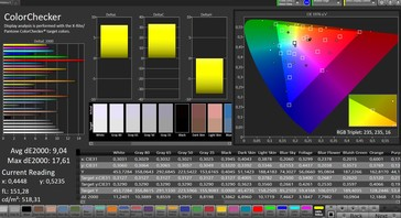 CalMAN: Mixed Colours – Wide colour gamut profile, sRGB target colour space