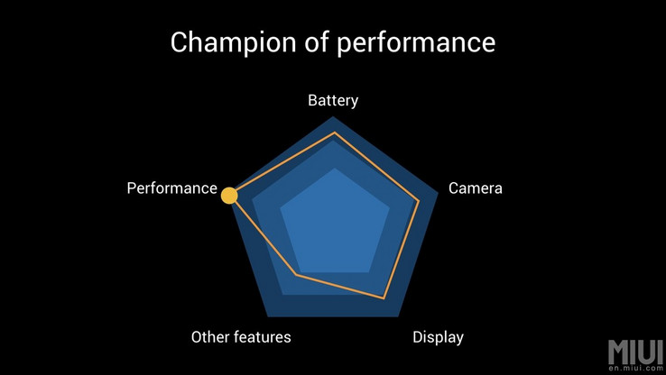 The Poco F1's priorities clearly lean towards performance. (Source: Xiaomi)