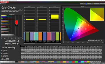 CalMAN: Mixed Colours – sRGB colour space