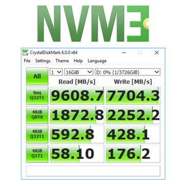Incredible CrystalDiskMark results with three NVMe drives. (Source: Compulab)