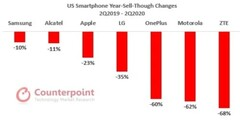 Every major OEM in the US smartphone market saw losses recently. (Source: Counterpoint Research)