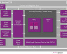 Imagination PowerVR Series7XE GPUs for entry-level devices