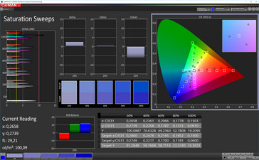 CalMAN Color Saturation (sRGB target color space)