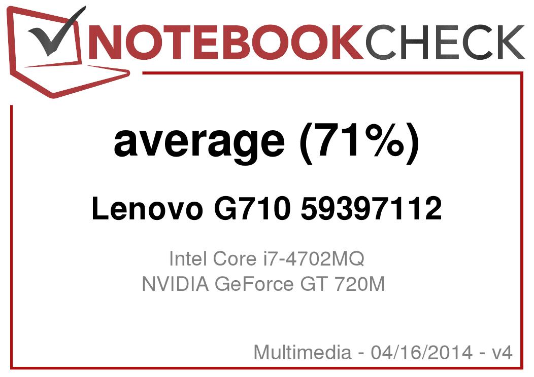 Lenovo G710 Ram Slots
