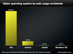 iPad attracts near 90% of web traffic globally