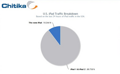 The new iPad already constitutes 10% of all iPad traffic